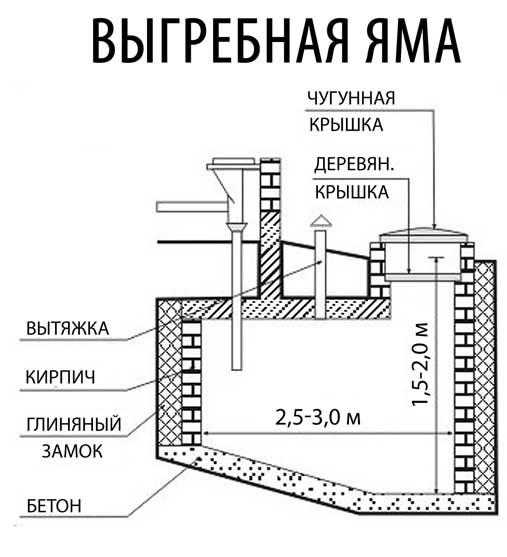 Септик схема устройства