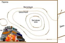 Схема образования застойной зоны в системе вентиляции бани