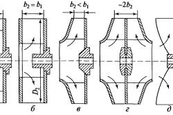 Схема рабочих колес центробежных вентиляторов