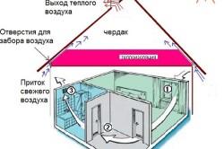 Схема естественной вентиляции жилого помещения и чердака