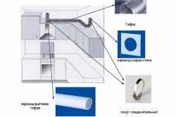 Схема воздуховода для вытяжки