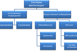 Классификация вентиляционных установок