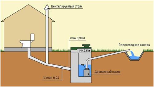 Общая схема канализация частного дома