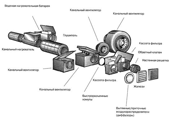 Схема устройства канальной