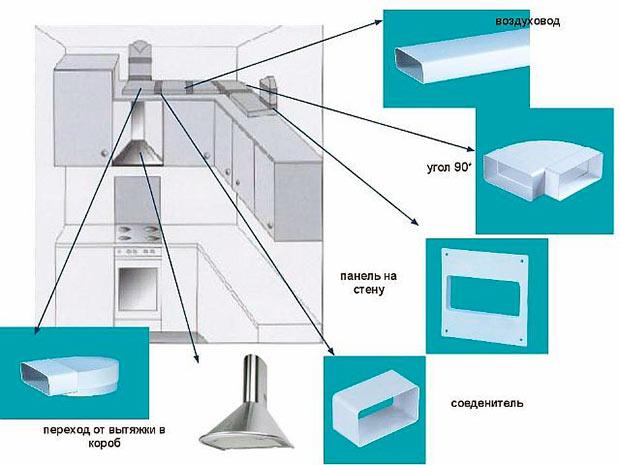 Как сделать воздуховод для кухонной вытяжки