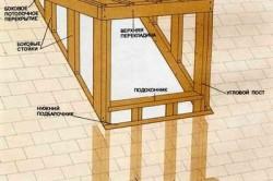 Конструкция классического слухового окна