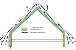 Схема движения воздушных потоков в кровельной вентиляции