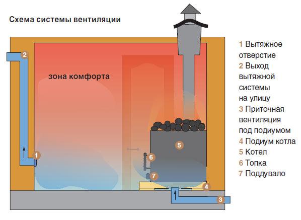 Схема вентиляции парилки через