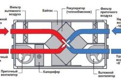 Принцип работы приточной-вытяжной вентиляции с рекуперацией