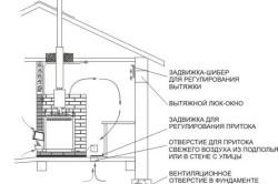 Устройство системы вентиляции в сауне