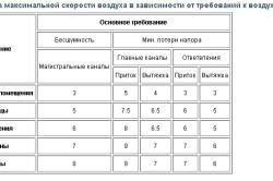 Таблица максимальной скорости воздуха в зависимости от требований к воздуховоду
