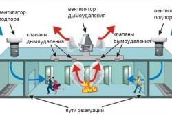 Схема работы противодымной вентиляции
