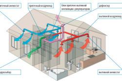 Общие принципы построения вентиляции