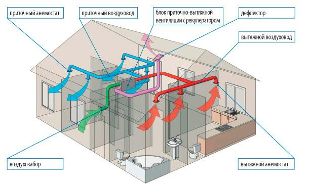 построения вентиляции