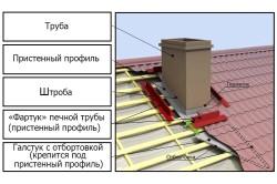 Схема устройства примыкания дымохода к рыше