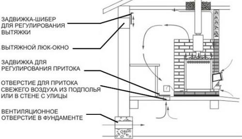 Схема вентиляции в каркасной бане