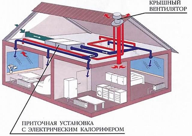 Схема вентиляции в частном