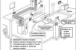 Принцип действия воздуховода