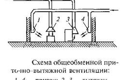 Схема общеобменной приточно-вытяжной вентиляции