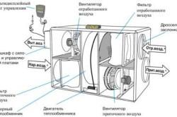 Схема моноблочной приточно-вытяжной установки с роторным рекуператором