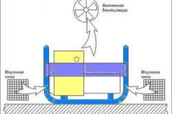 Схема принудительной вентиляции в помещении
