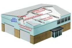 Схема устройства вентиляции складских помещений