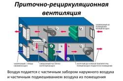 Схема рециркуляционной принудительной вентиляции