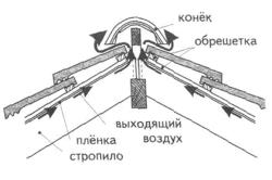Организация вентиляции покрытия чердака при использовании антиконденсатной пленки