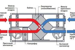 Схема устройства приточно-вытяжной установки с рекуператором