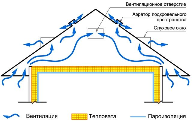 Схема движения воздуха неотапливаемого чердака