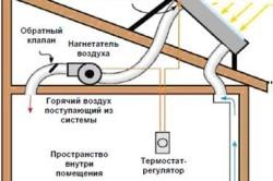Схема устройства системы вентиляции, устанавливаемой на крыше