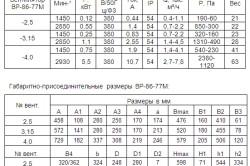 Аэродинамические характеристики вентилятора радиального низкого давления