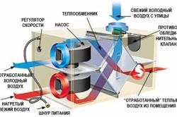 Приточно-вытяжные установки с рекуперацией тепла для подвала