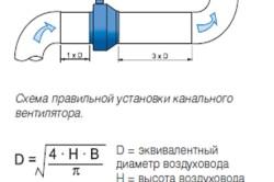 Схема правильной установки канального вентилятора