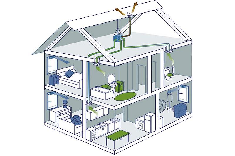 Вариант вентиляции в доме с выходом через крышу