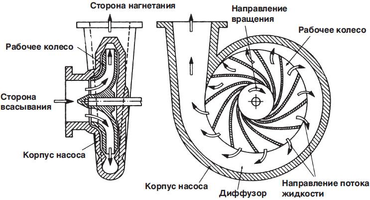 Схема работы центробежного