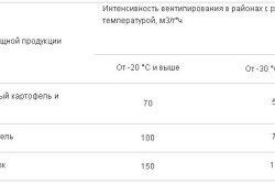Таблица вентиляции для сельскохозяйственной продукции
