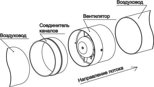 Конструкция канальной вентиляции