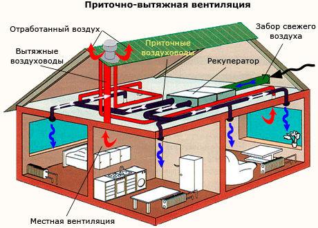 Схема системы вентиляции в