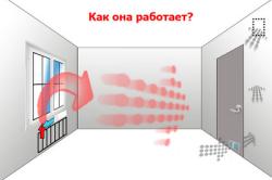 Принцип работы вентиляции пластиковых окон