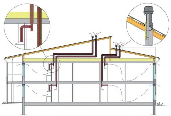 Как построить вентиляцию своими руками в доме