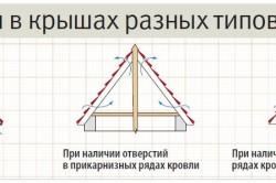 Процесс вентиляции в крышах разных типов