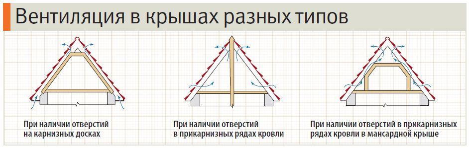 Процесс вентиляции в крышах