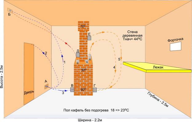 Движение воздуха схема