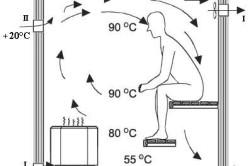 Процесс вентиляции в банном помещении
