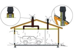 Монтаж принудительной системы вентиляции гаража