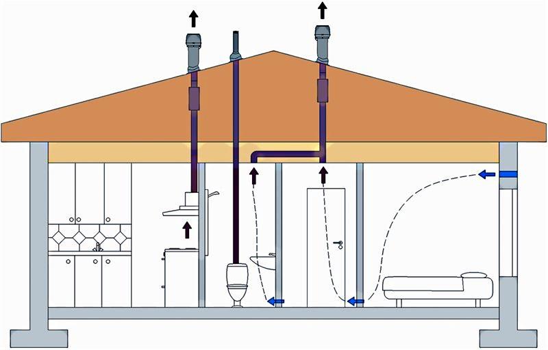 Вентиляция и дымоход в доме своими руками