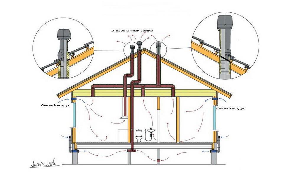 Устройство естественной вентиляции в квартире своими руками