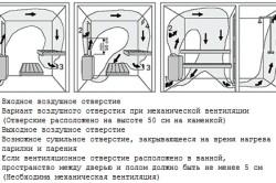 Принцип работы вытяжки в каркасной бане