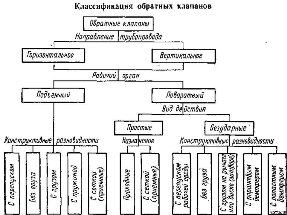 Классификация трубопроводной арматуры подземной установки